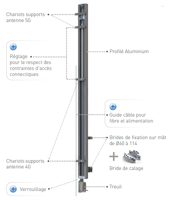 Composition du support antenne 5G coulissup evo